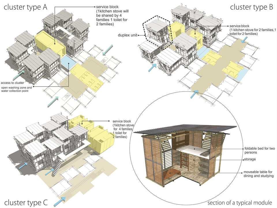 Adaptable portable modular housing for urban poor dhaka for Cluster home plans