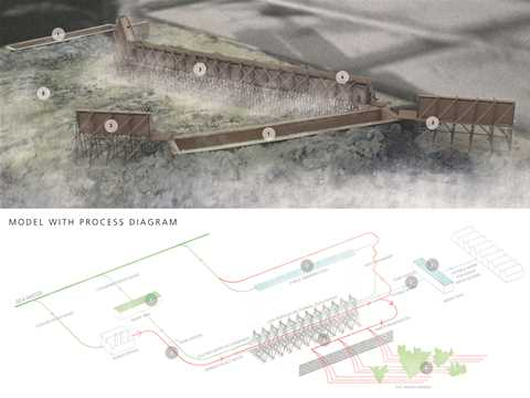 Project entry 2014 Europe – De-Salination: Symbiotic water supply and landscape regeneration, …