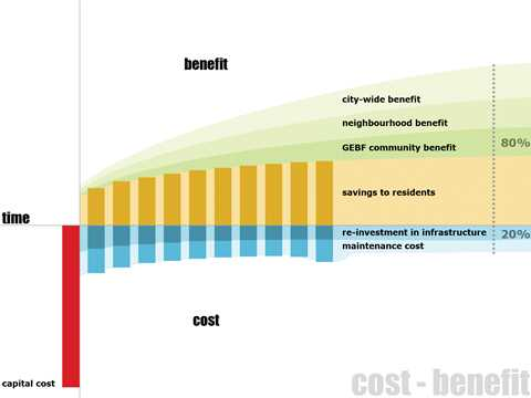 Cost - Benefit