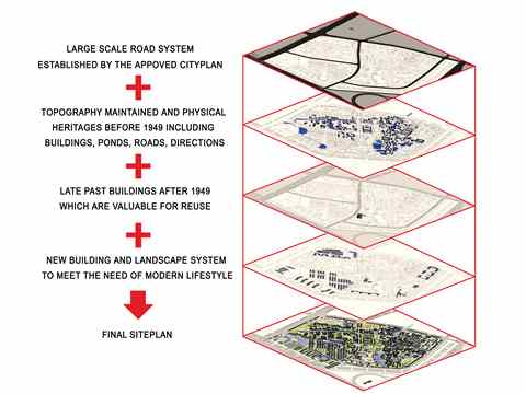 Process of the creation of the regeneration idea (The fi nal siteplan contains historical …