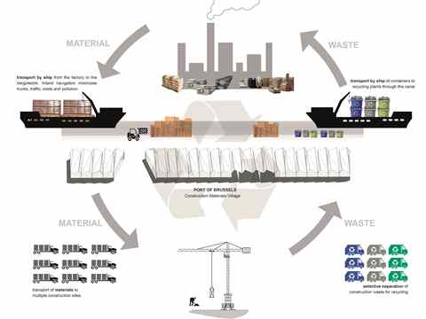 Project entry 2014 Europe – Material Flows: Construction materials recycling and logistics hub, …