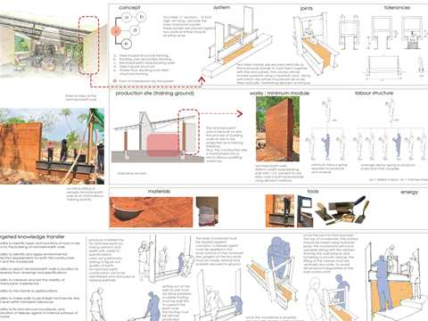 The slip-form, rammed earth wall construction process is projected as an opportunity to transfer …