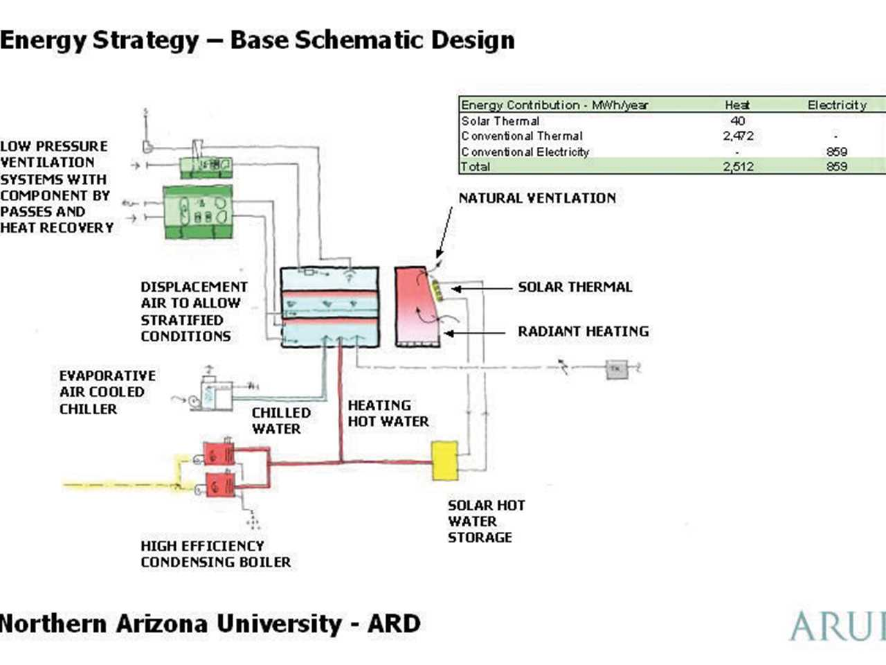 Applied research and development facility flagstaff arizona u project entry 2005 applied research and development facility flagstaff arizona usa energy strategy pooptronica