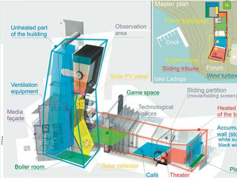 Combination: the main difficulty in sustainable building design is combining the maximum from all …