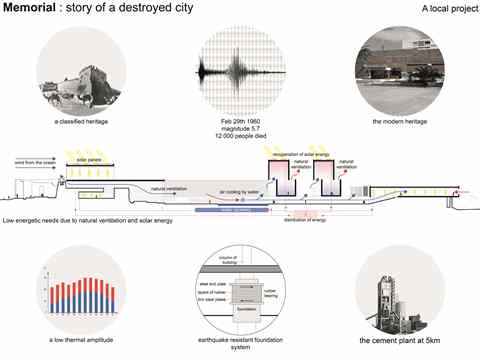 Project entry 2014 Africa Middle East - Destroyed City Told : Earthquake memorial and …