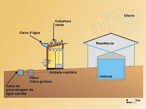 Sanitation facilities in semi-arid regions of Brazil