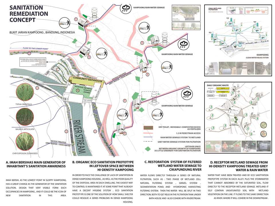Social Design Urban Neighborhood Remediation Bandung Indonesi