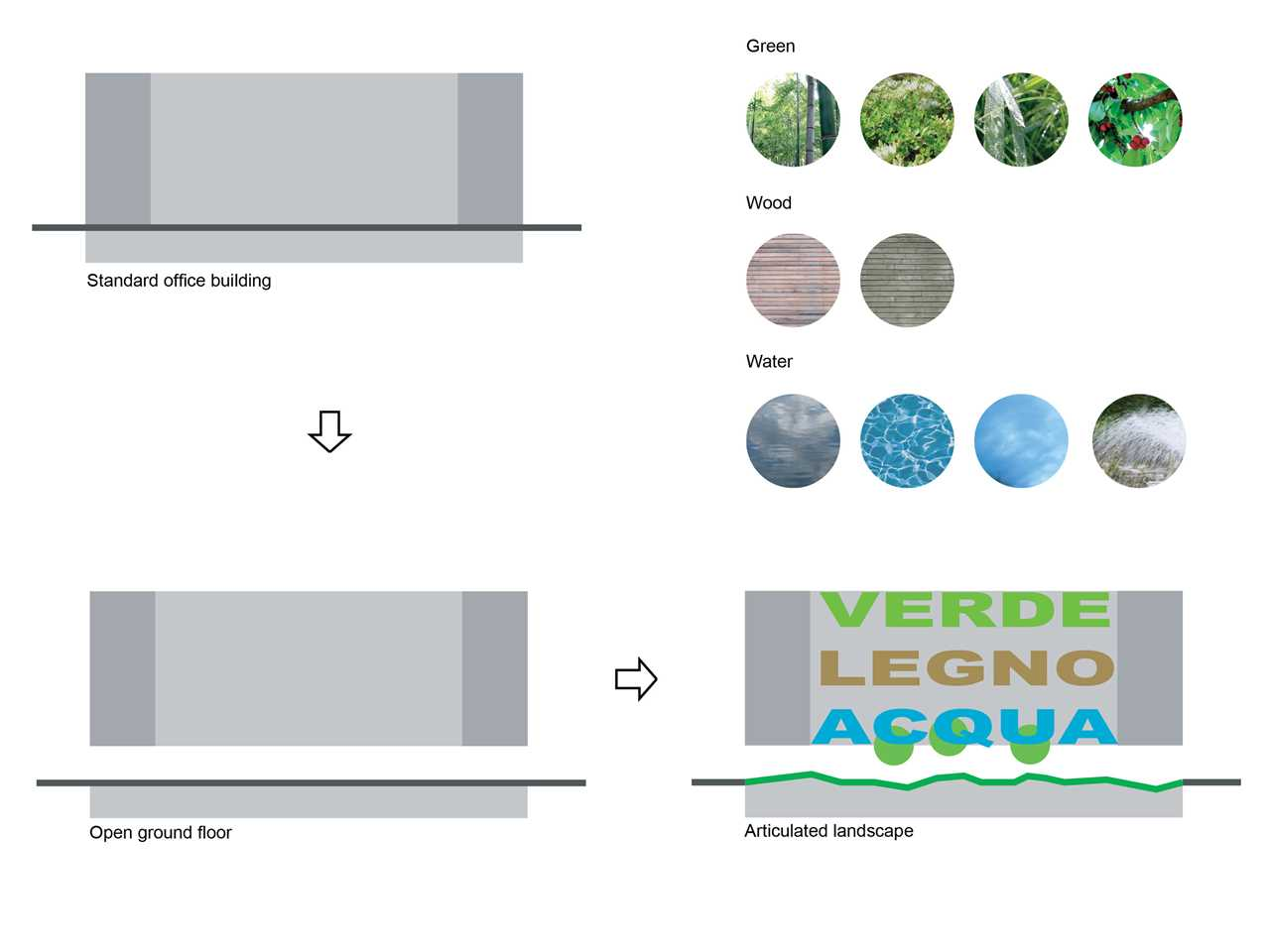 Verde Acqua E Rosa office building with green hypercore