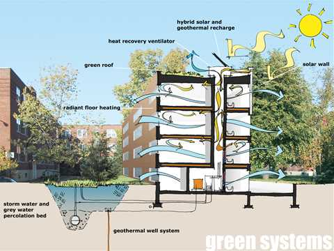 Green Systems: new construction and renovation incorporates solar and geothermal systems, …