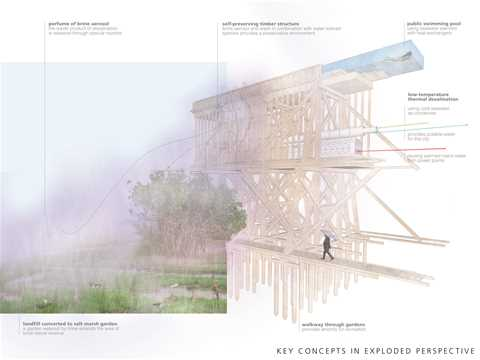 The project's main concept is to reuse power plants' reject water in a mixed-use …