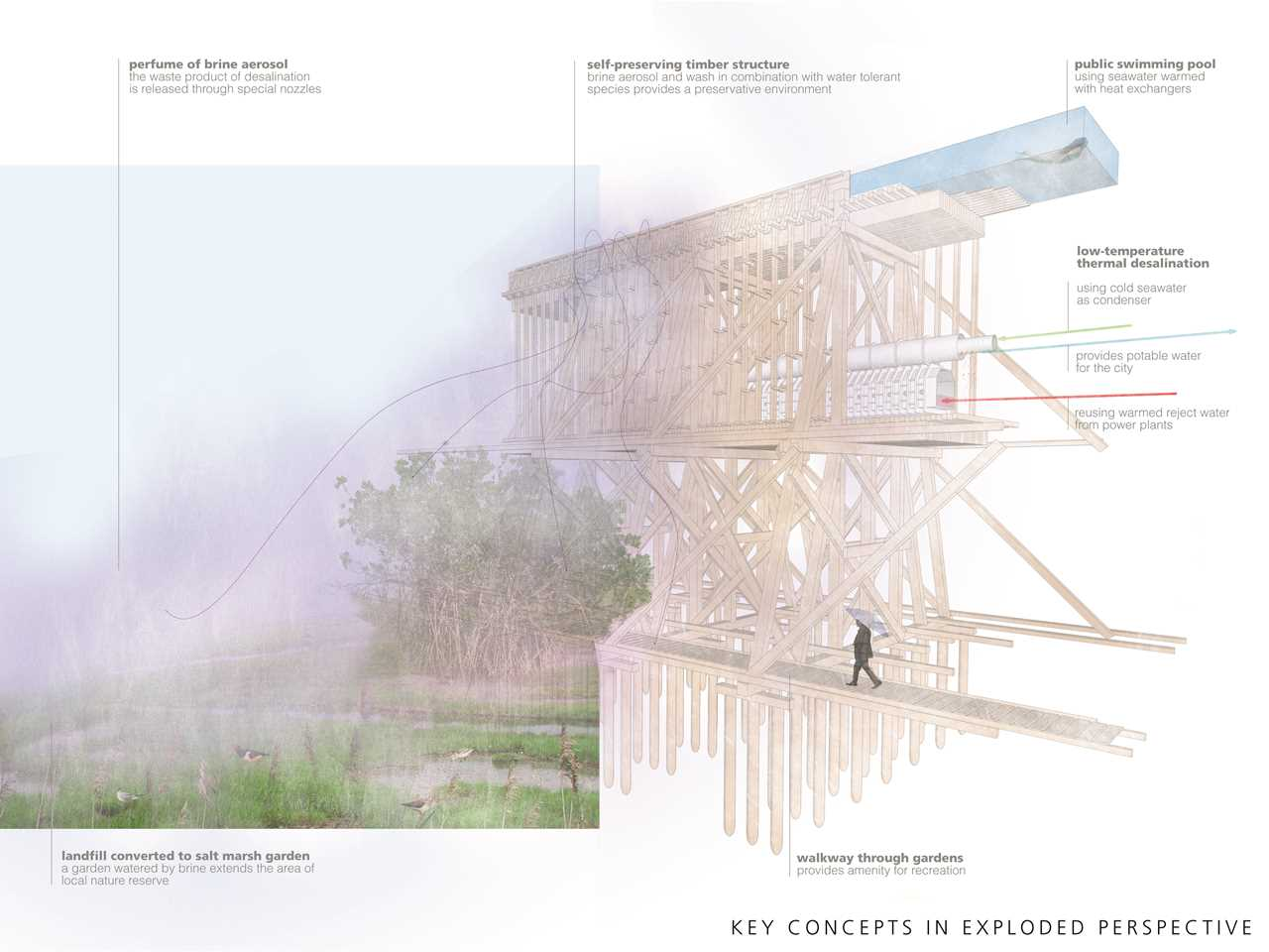 Holcim Awards Next Generation 4th 2014 Europe – De-Salination: Symbiotic water supply and …