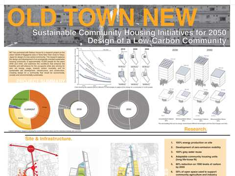 Old town new – sustainable community housing initiatives for 2050: design of a low-carbon community