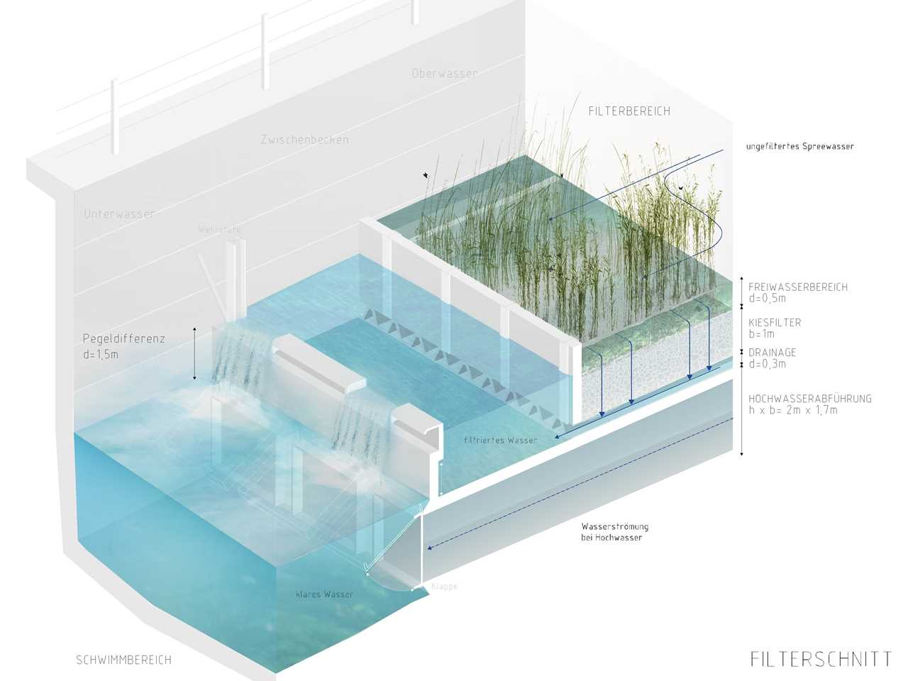 Project update October 2016 – Flussbad: Urban renewal and swimming-pool precinct, Berlin, Germany