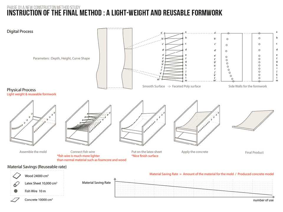 Project entry 2014 North America – Latex Formwork: Concrete wall panel construction method, …
