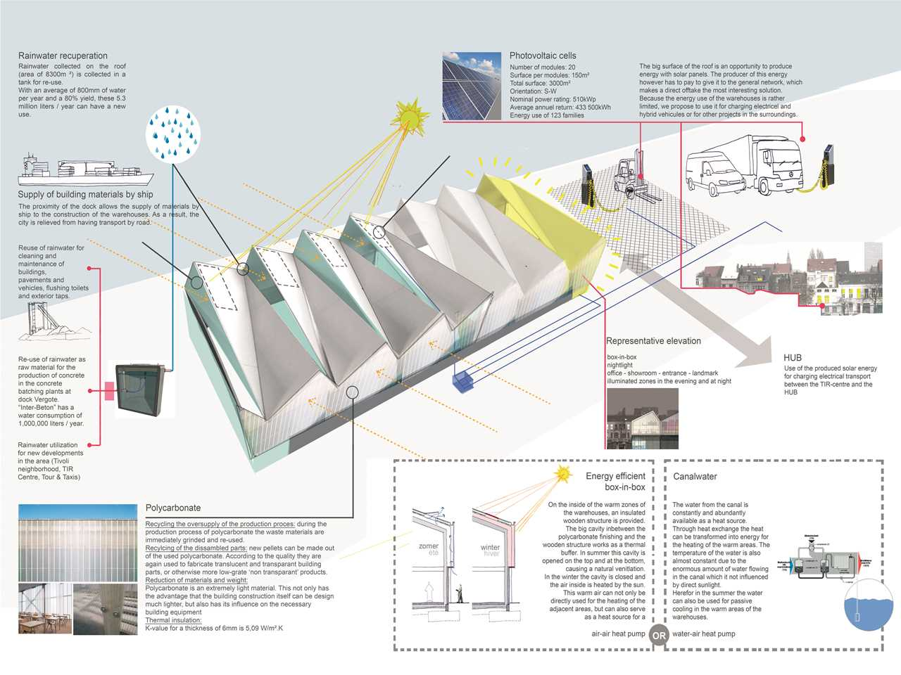 Holcim Awards Acknowledgement 2014 Europe – Material Flows: Construction materials …